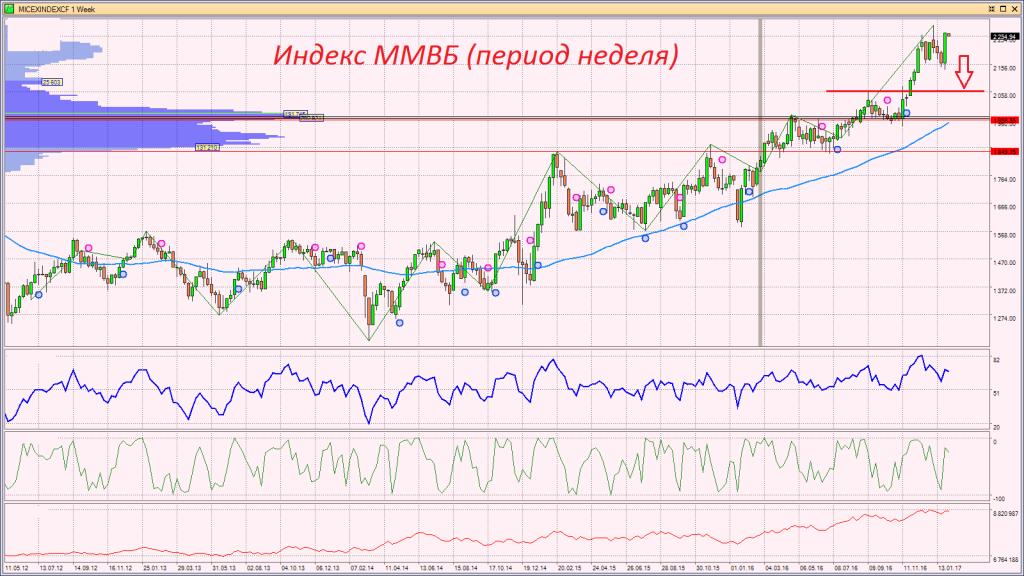 Российский рублёвый индекс ММВБ. Следующие цели