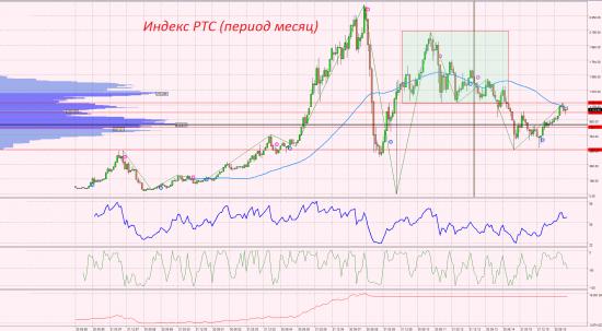 Не торопитесь покупать российские акции №3