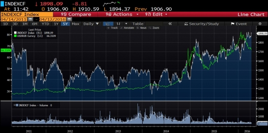 Мысли по рынку. Главное падение ещё впереди. Золото будет лучшим активом в этом году.