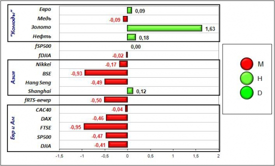 Сигналы и движения фьючерса на индекс РТС (RTSI)-01.03.2012