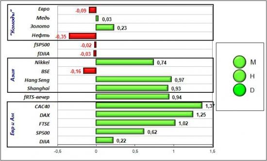 Сигналы и движения фьючерса на индекс РТС (RTSI)-02.03.2012