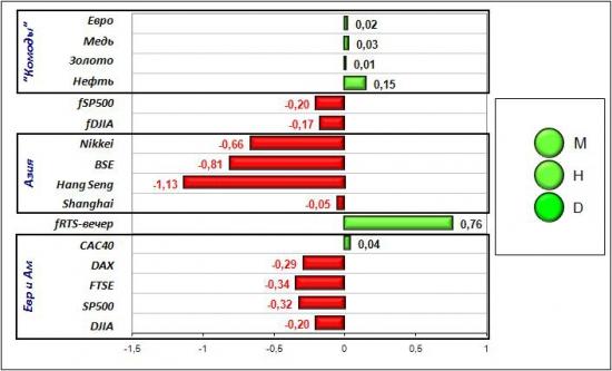 Сигналы и движения фьючерса на индекс РТС (RTSI)-05.03.2012