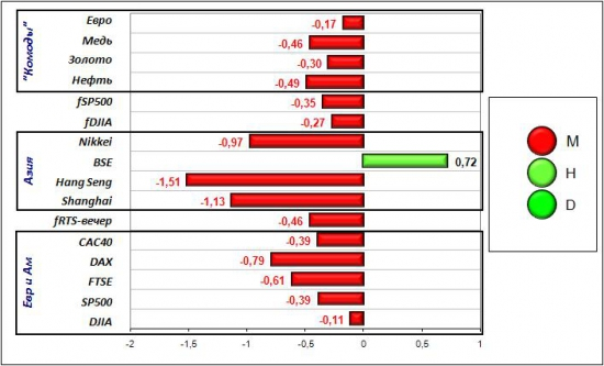 Сигналы и движения фьючерса на индекс РТС (RTSI)-06.03.2012