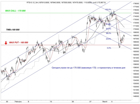 Сигналы и движения фьючерса на индекс РТС (RTSI)-11.03.2012