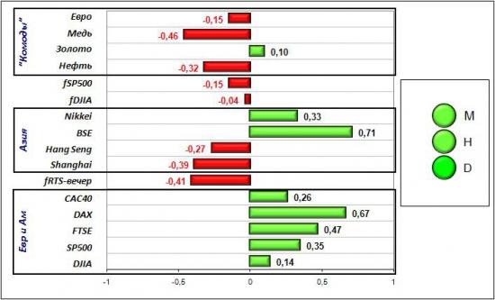 Сигналы и движения фьючерса на индекс РТС (RTSI)-12.03.2012