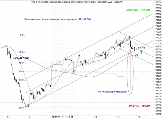 Сигналы и движения фьючерса на индекс РТС (RTSI)-15.03.2012