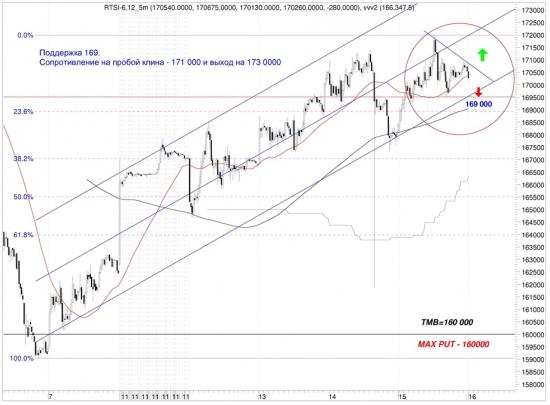 Сигналы и движения фьючерса на индекс РТС (RTSI)-16.03.2012