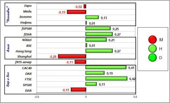 Сигналы и движения фьючерса на индекс РТС (RTSI)-19.03.2012