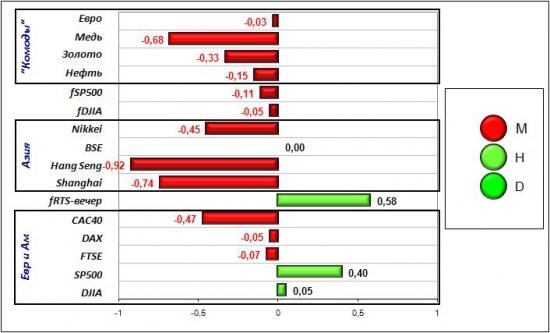 Сигналы и движения фьючерса на индекс РТС (RTSI)-20.03.2012