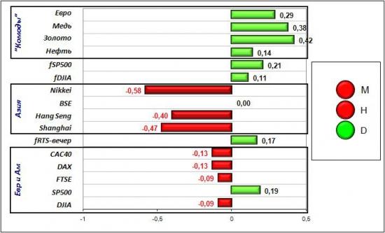 Сигналы и движения фьючерса на индекс РТС (RTSI)-21.03.2012