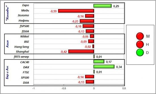 Сигналы и движения фьючерса на индекс РТС (RTSI)-22.03.2012