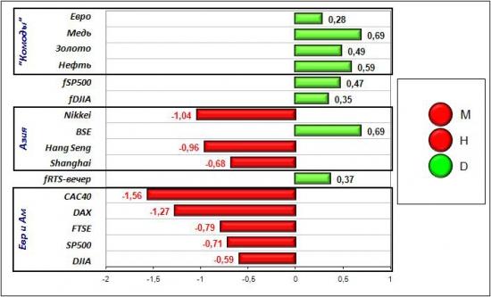 Сигналы и движения фьючерса на индекс РТС (RTSI)-23.03.2012
