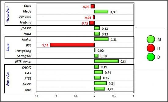 Сигналы и движения фьючерса на индекс РТС (RTSI)-26.03.2012