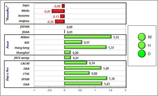 Сигналы и движения фьючерса на индекс РТС (RTSI)-27.03.2012