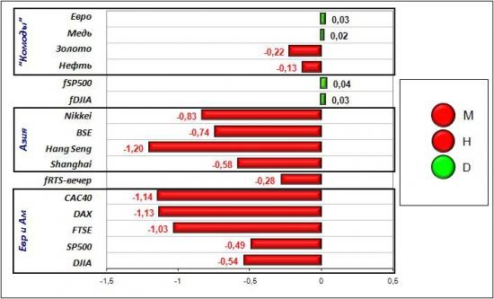 Сигналы и движения фьючерса на индекс РТС (RTSI)-29.03.2012