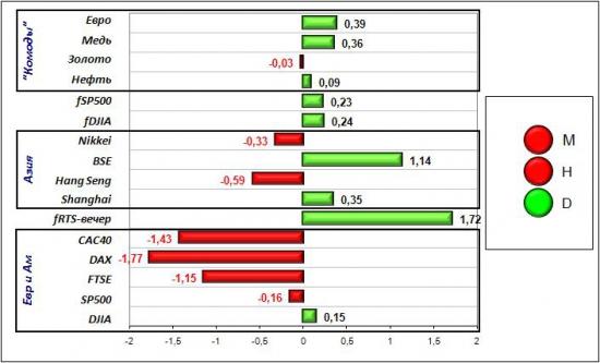 Сигналы и движения фьючерса на индекс РТС (RTSI)-30.03.2012