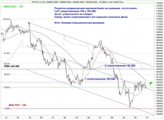 Сигналы и движения фьючерса на индекс РТС (RTSI)-02.04.2012
