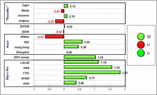 Сигналы и движения фьючерса на индекс РТС (RTSI)-03.04.2012