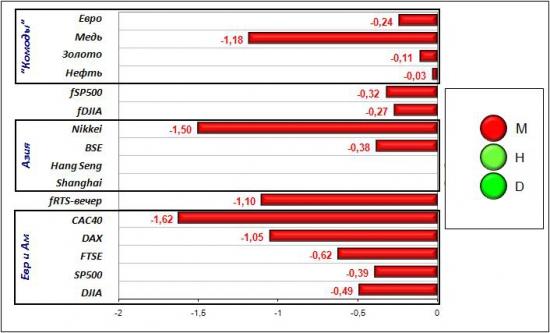 Сигналы и движения фьючерса на индекс РТС (RTSI)-04.04.2012