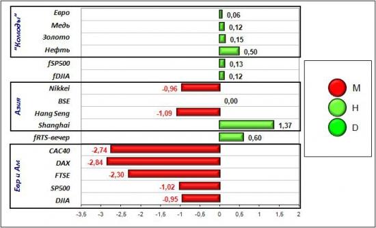 Сигналы и движения фьючерса на индекс РТС (RTSI)-05.04.2012