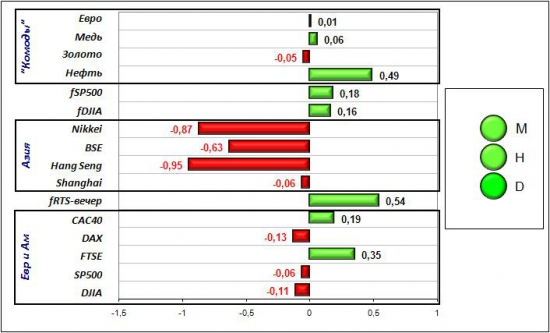 Сигналы и движения фьючерса на индекс РТС (RTSI)-06.04.2012