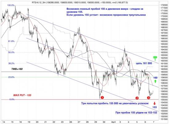 Сигналы и движения фьючерса на индекс РТС (RTSI)-09.04.2012