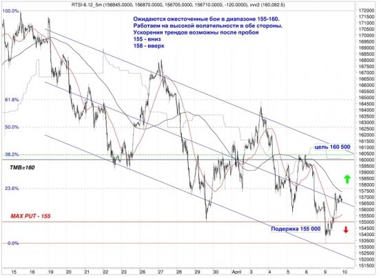Сигналы и движения фьючерса на индекс РТС (RTSI)-10.04.2012