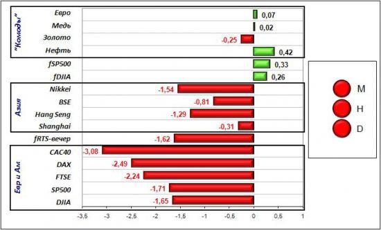 Сигналы и движения фьючерса на индекс РТС (RTSI)-11.04.2012