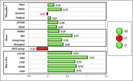 Сигналы и движения фьючерса на индекс РТС (RTSI)-12.04.2012