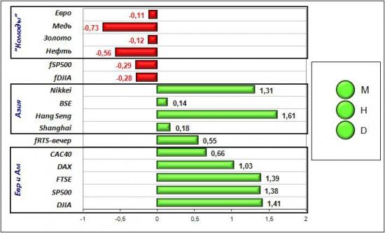 Сигналы и движения фьючерса на индекс РТС (RTSI)-13.04.2012