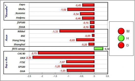 Сигналы и движения фьючерса на индекс РТС (RTSI)-16.04.2012