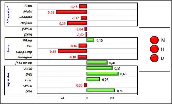 Сигналы и движения фьючерса на индекс РТС (RTSI)-17.04.2012
