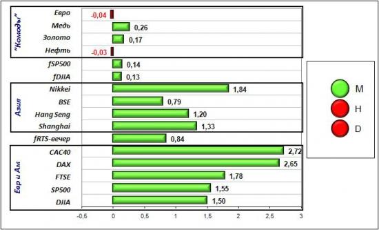 Сигналы и движения фьючерса на индекс РТС (RTSI)-18.04.2012