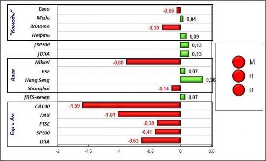 Сигналы и движения фьючерса на индекс РТС (RTSI)-19.04.2012