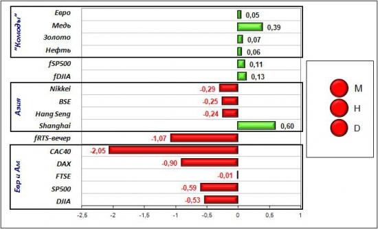 Сигналы и движения фьючерса на индекс РТС (RTSI)-20.04.2012