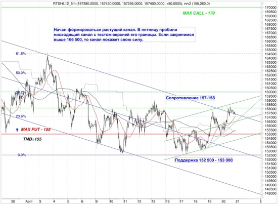Сигналы и движения фьючерса на индекс РТС (RTSI)-23.04.2012