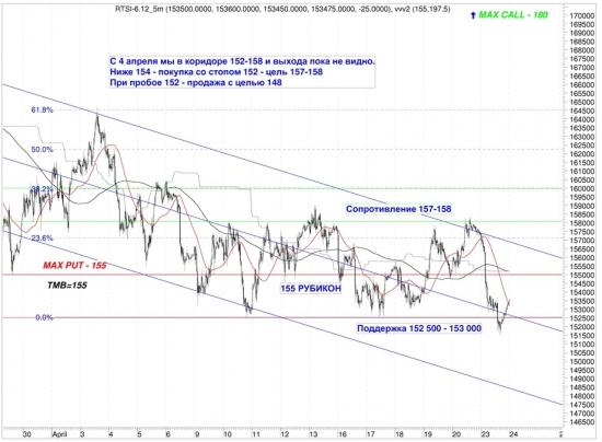 Сигналы и движения фьючерса на индекс РТС (RTSI)-24.04.2012