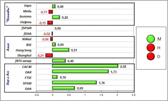 Сигналы и движения фьючерса на индекс РТС (RTSI)-26.04.2012