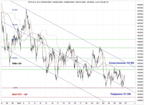 Сигналы и движения фьючерса на индекс РТС (RTSI)-27.04.2012