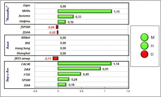 Сигналы и движения фьючерса на индекс РТС (RTSI)-28.04.2012