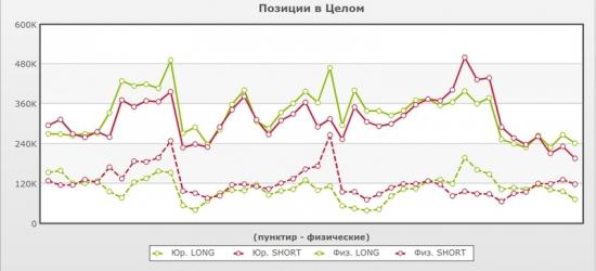Сигналы и движения фьючерса на индекс РТС (RTSI)-02.05.2012