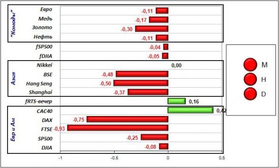 Сигналы и движения фьючерса на индекс РТС (RTSI)-03.05.2012