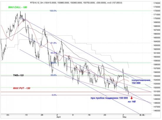 Сигналы и движения фьючерса на индекс РТС (RTSI)-04.05.2012
