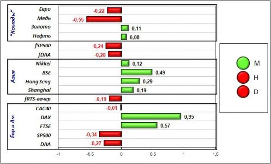 Сигналы и движения фьючерса на индекс РТС (RTSI)-14.05.2012