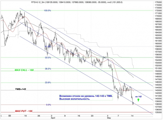 Сигналы и движения фьючерса на индекс РТС (RTSI)-15.05.2012