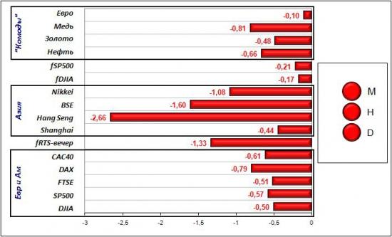 Сигналы и движения фьючерса на индекс РТС (RTSI)-16.05.2012
