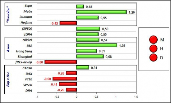 Сигналы и движения фьючерса на индекс РТС (RTSI)-17.05.2012