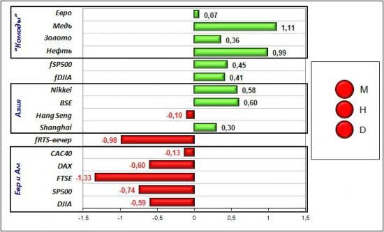 Сигналы и движения фьючерса на индекс РТС (RTSI)-21.05.2012