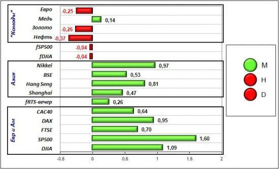 Сигналы и движения фьючерса на индекс РТС (RTSI)-22.05.2012
