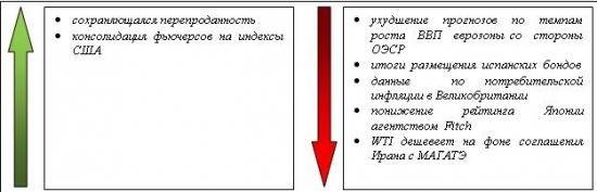 Сигналы и движения фьючерса на индекс РТС (RTSI)-23.05.2012